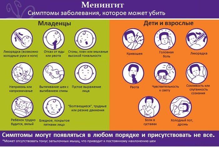 Причины возникновения менингита